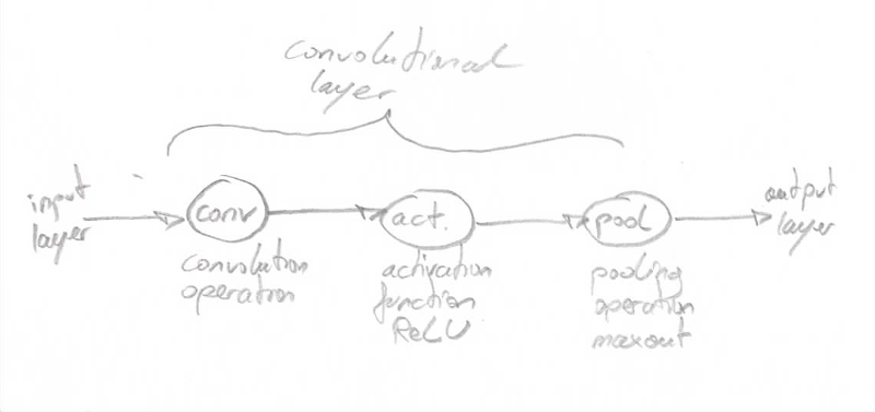 Operations involved in a convolution layer