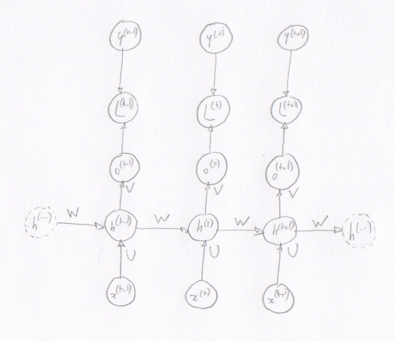 """unfolded"" computation graph of a recurrent neural network"