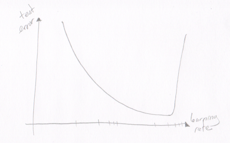 The learning rate follows a U-shaped curve