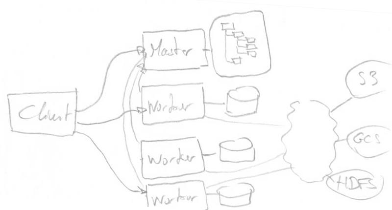 The Alluxio's master/workers architecture
