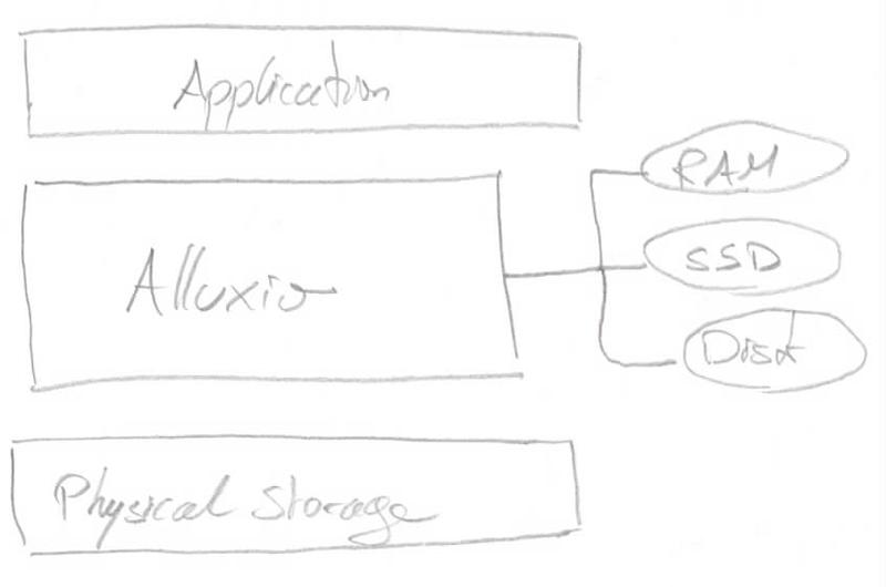 Alluxio's tiered storage