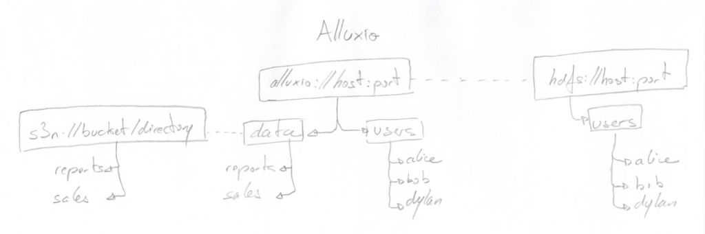 Alluxio's unified naming