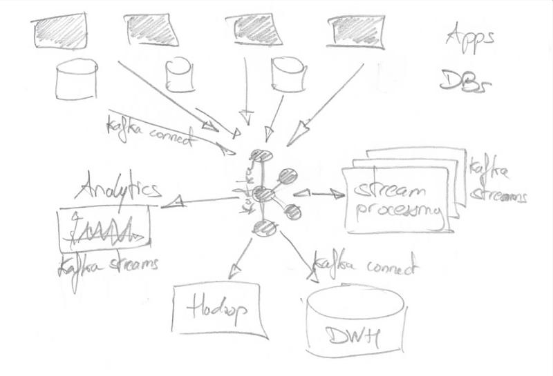 System architecture based on Kafka