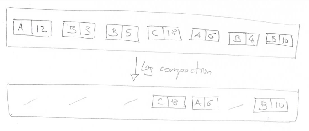Kafka log compaction