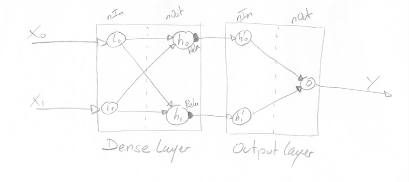 DeepLearning4J introduction – Beyond the lines