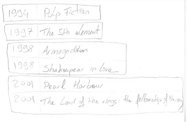 Cassandra partitions of the movie_p table with primary key ((year), title)