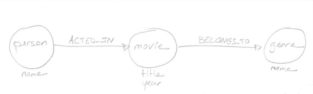 The graph schema used in the post