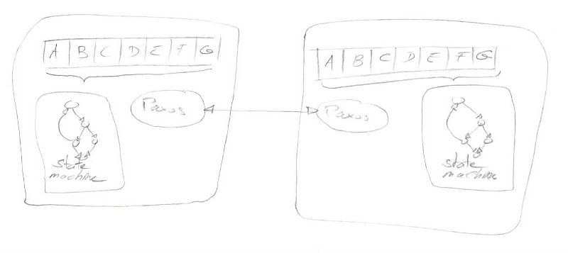 2 nodes in cluster using paxos to maintain a distributed log to replicate a state-machine