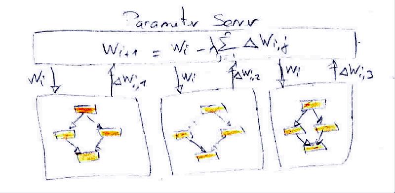 Asynchronous stochastic gradient descent