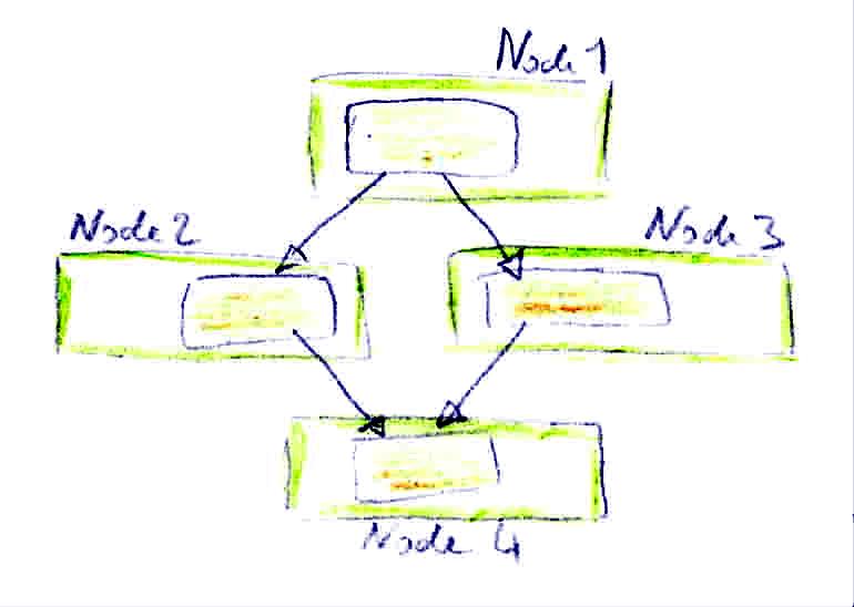 Model parallelism