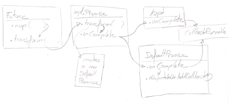 Understanding Scala Futures and Execution Contexts – Beyond
