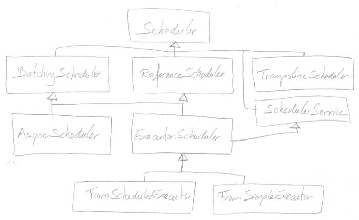 Scala Futures vs Monix Tasks – Beyond the lines